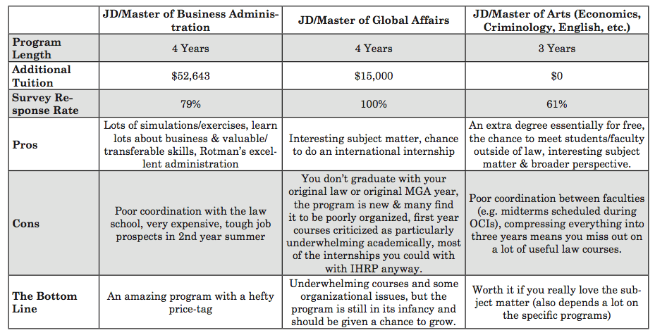 Joint Programs Summary