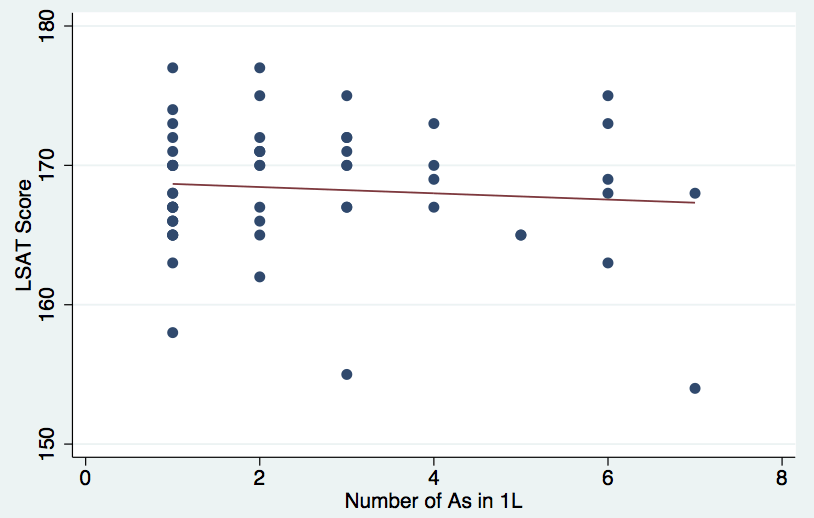 Plot of LSAT vs number of As in 1L from our fall recruitment survey 2012 data