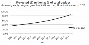 Tuition is an increasing proportion of the Faculty's budget.