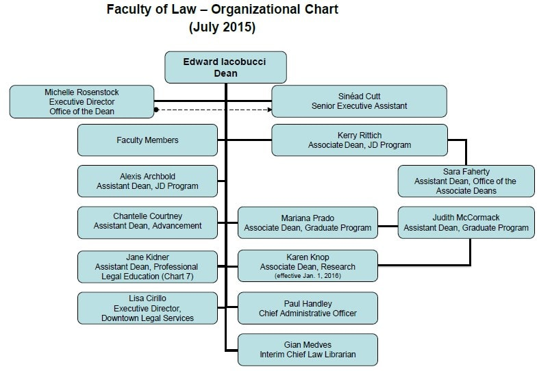 Faculty of Law - Organizational Chart (July 2015)