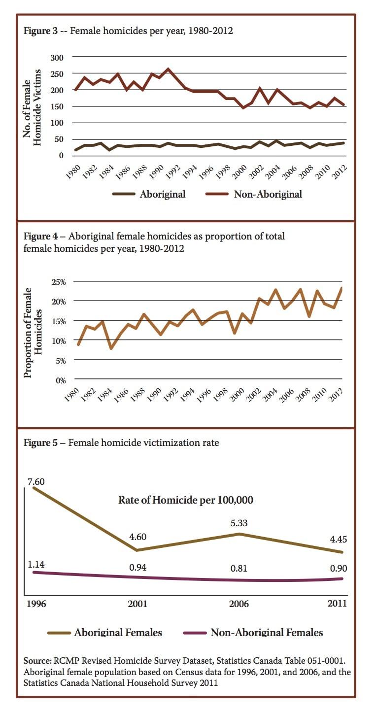 RCMP statistics on homicide victimization of Aboriginal women compared to non-Aboriginal women (source: RCMP Revised Homicide Survey Dataset)